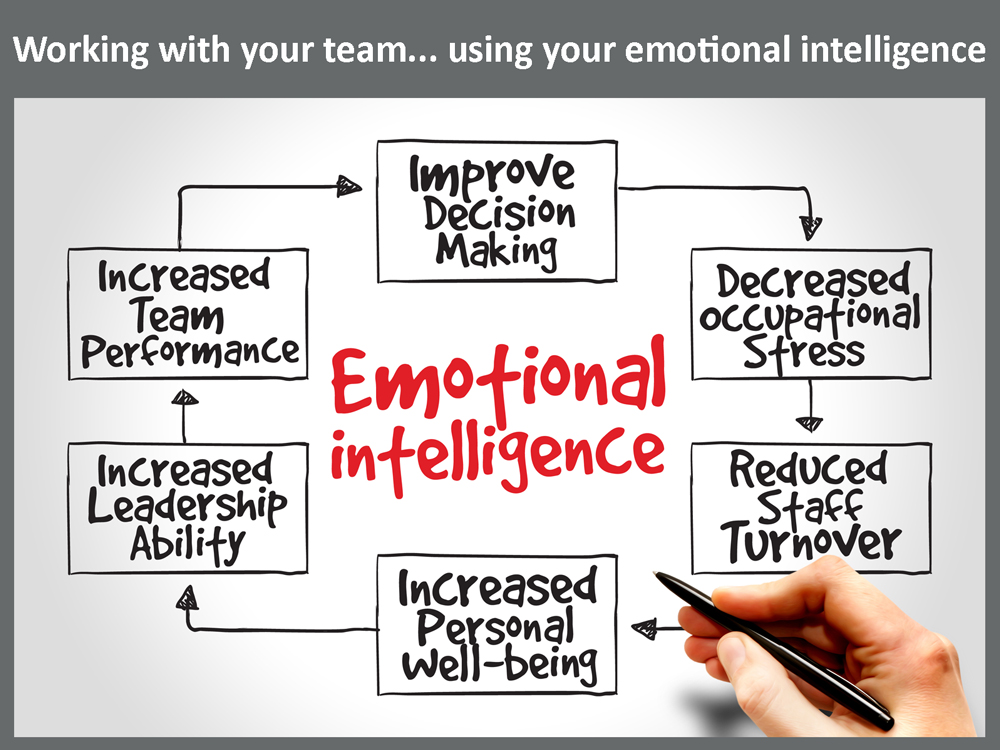 working-with-your-team-using-your-emotional-intelligence