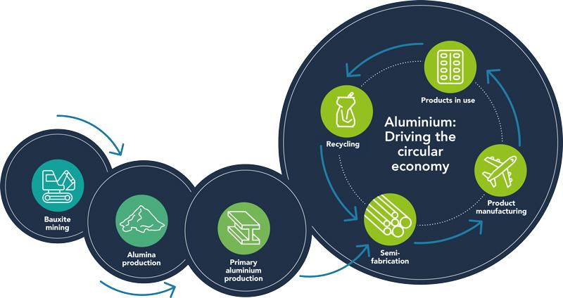 Aluminium Federation circular economy diagram